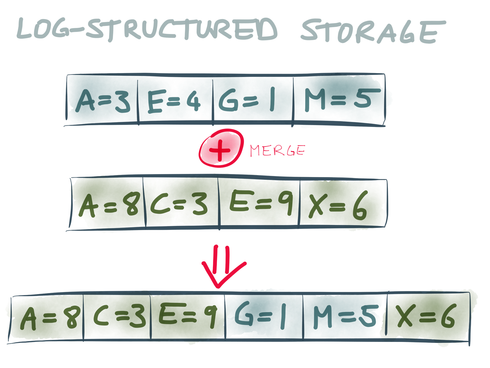 In log-structured storage, writes are appended to log segments, and periodically merged/compacted in the background.