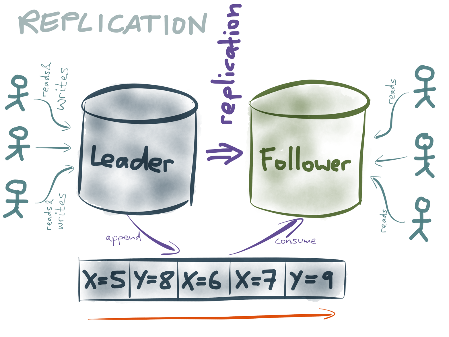 In leader-based replication, the leader processes writes, and uses a replication log to tell followers about writes.