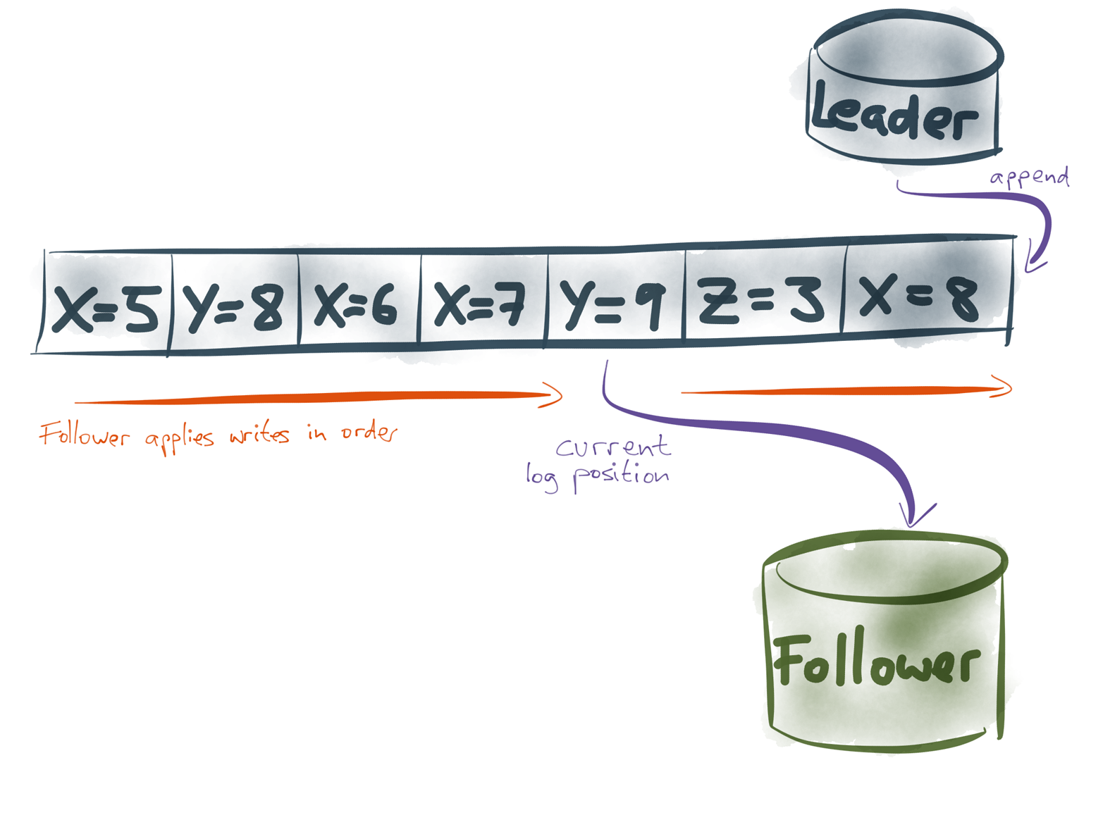 The follower applies writes in the order in which they appear in the replication log.