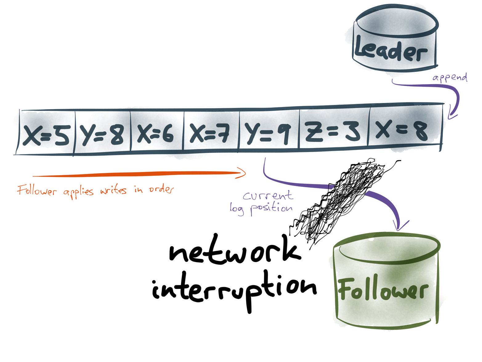 A network interruption causes the follower to stop applying writes from the log, but it can easily resume replication when the network is repaired.