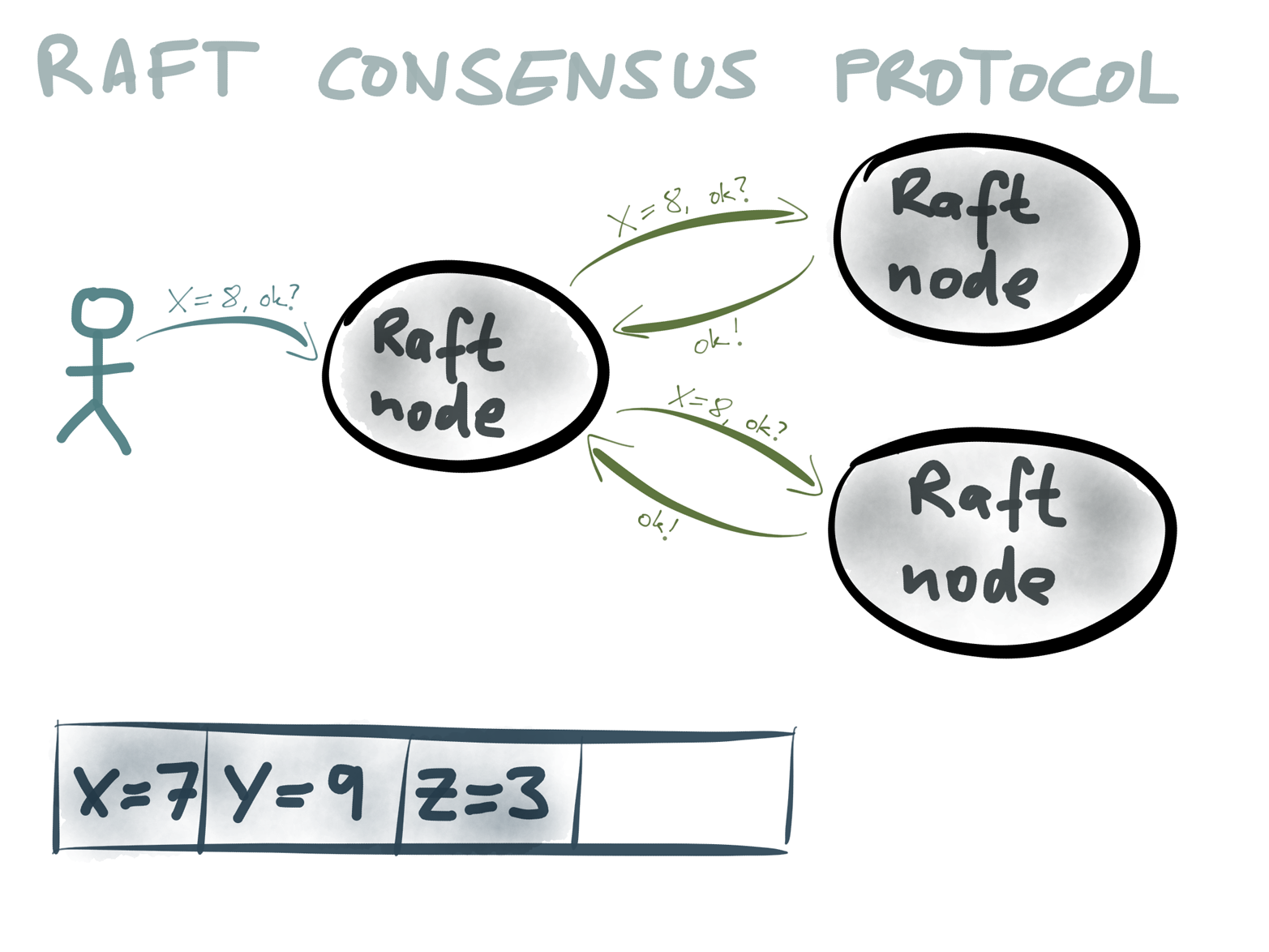 Raft consensus protocol: a value X=8 is proposed, and nodes vote on it.