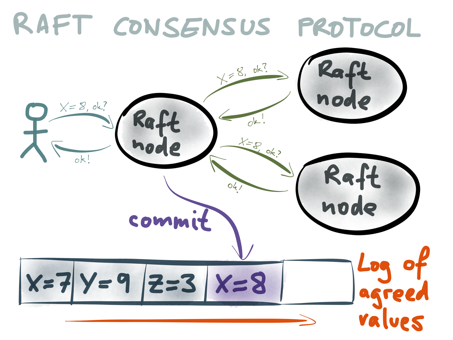 The Raft protocol provides consensus not just for a single value, but a log of agreed values.