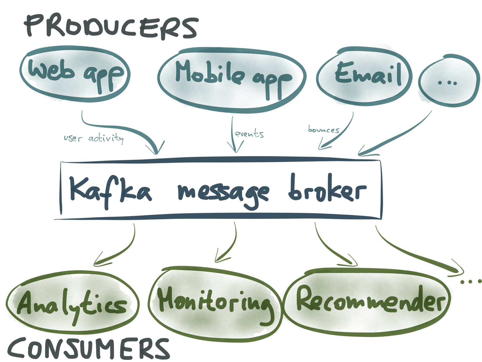 Kafka is typically used as a message broker for publish-subscribe event streams.