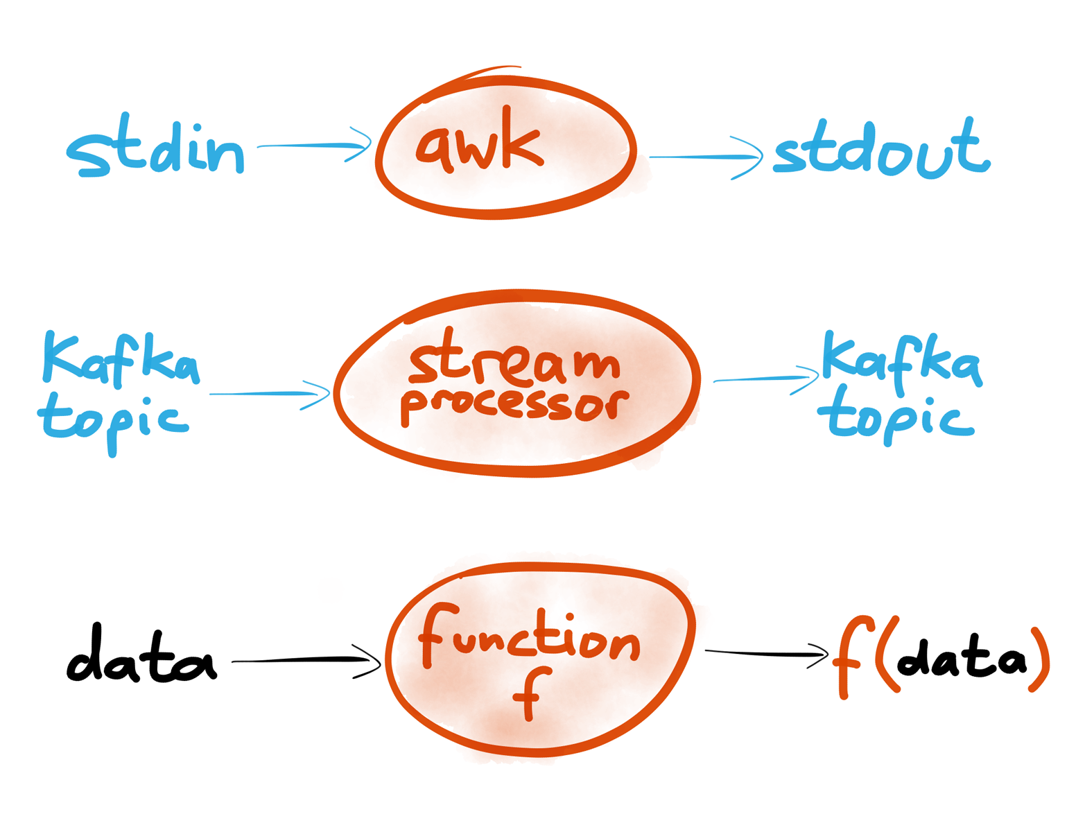 Unix tools, stream processors and functional programming share a common trait: inputs are immutable, processing has no global side-effects, and the output is explicit.
