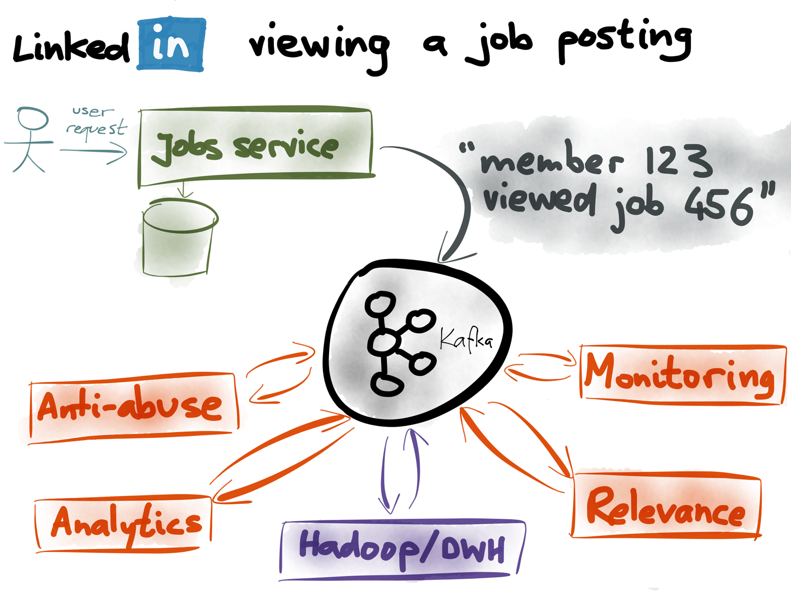 What happens when someone views a job posting on LinkedIn?