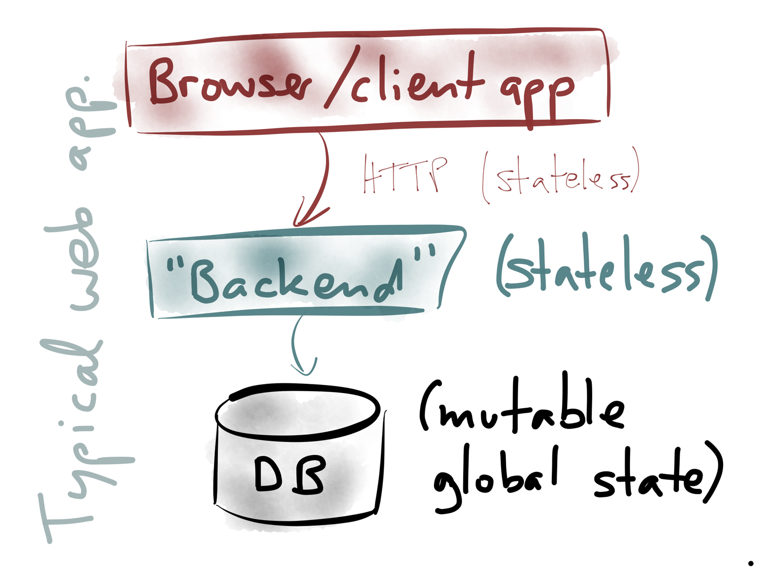 Simplest-case web application architecture.