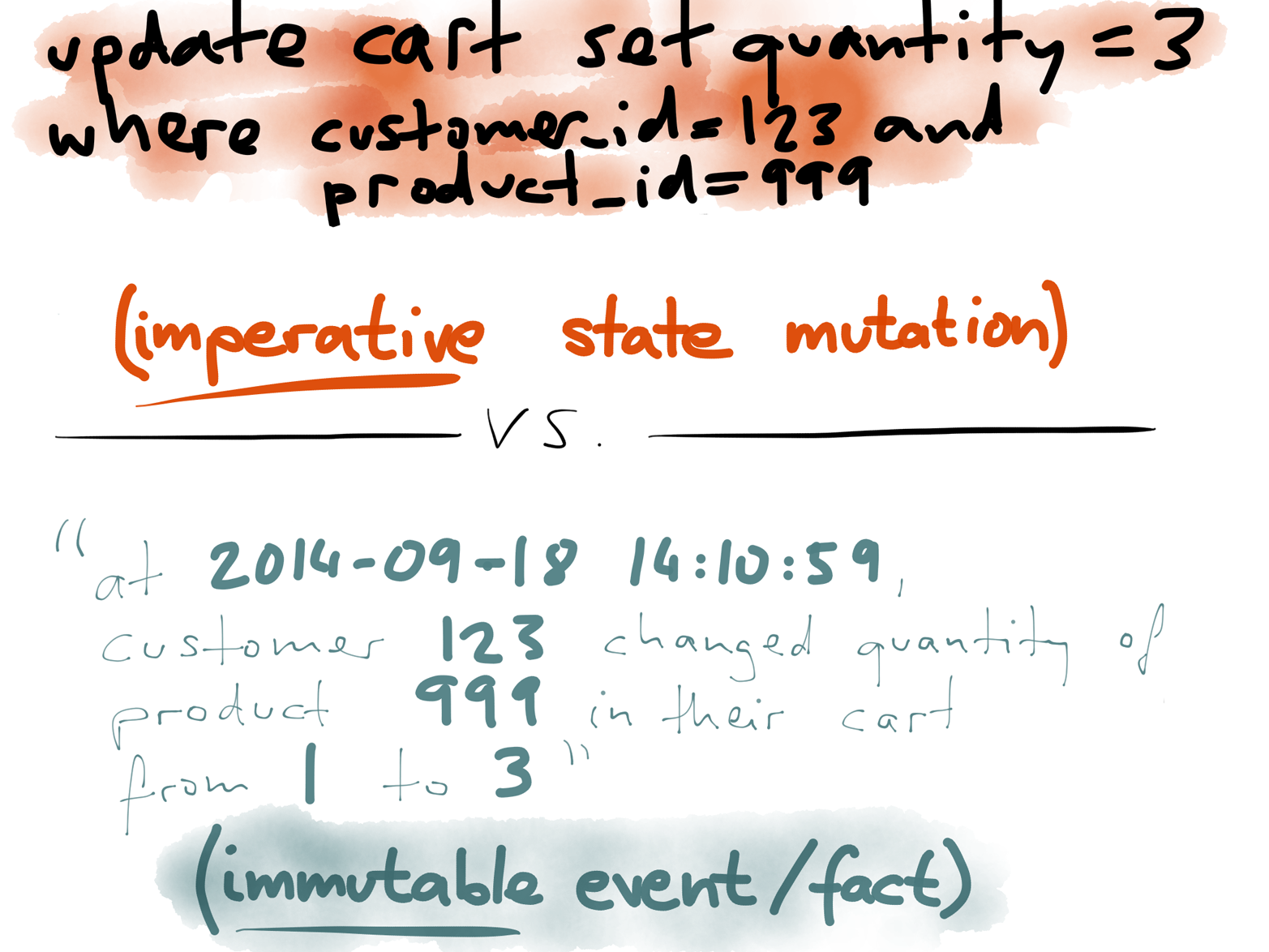 In a logical replication log, imperative commands are transformed into immutable change events.