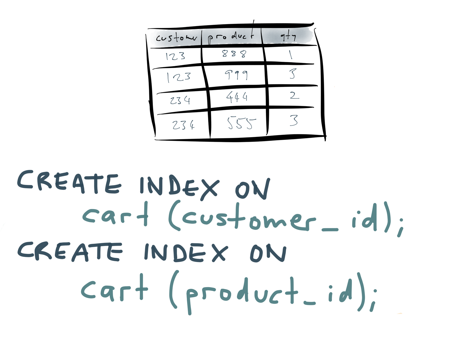Secondary indexes allow you to efficiently look up rows by their value in a particular column.