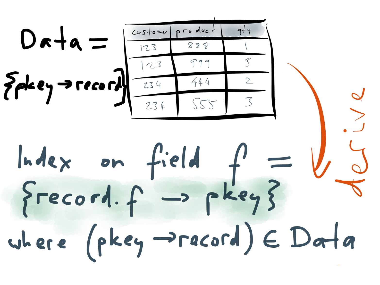 An index is derived from the data in the table by using a deterministic transformation.