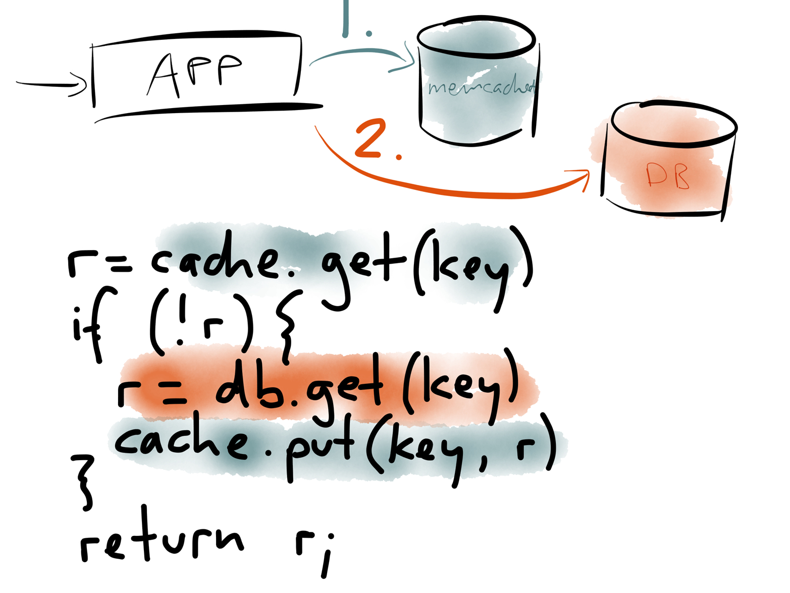 A read-through cache managed in application code.