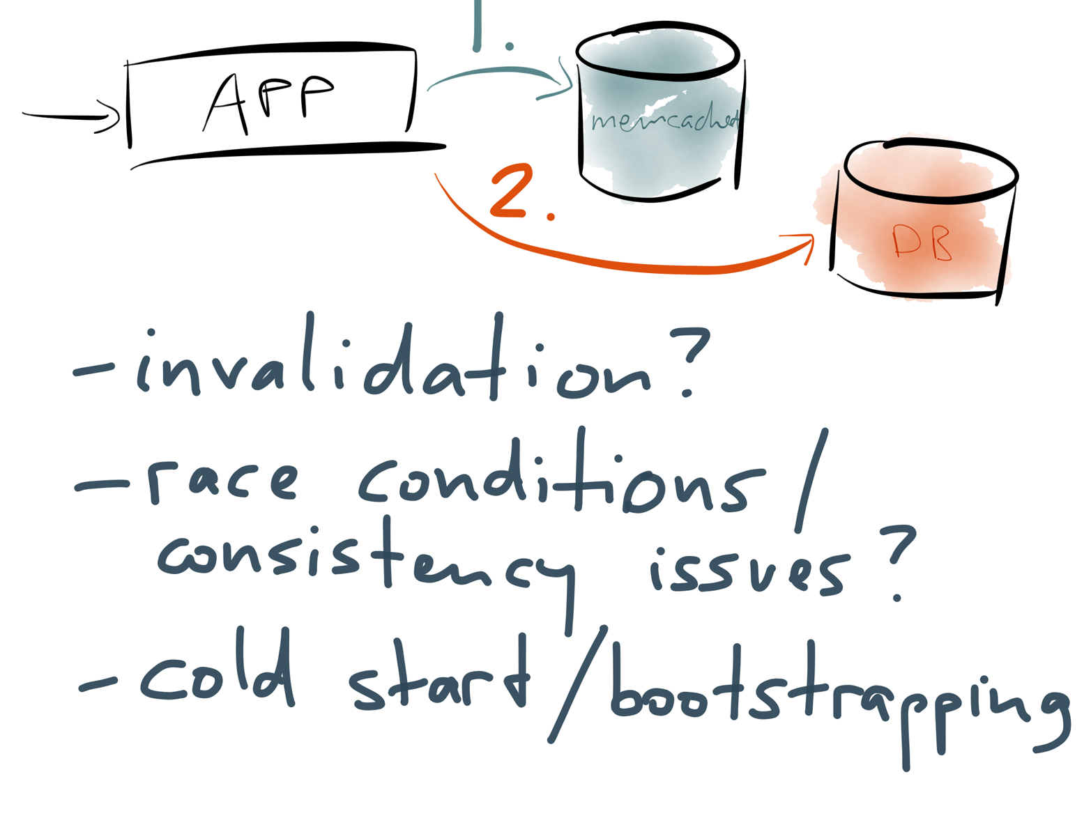 Problems with application-managed read-through caches.