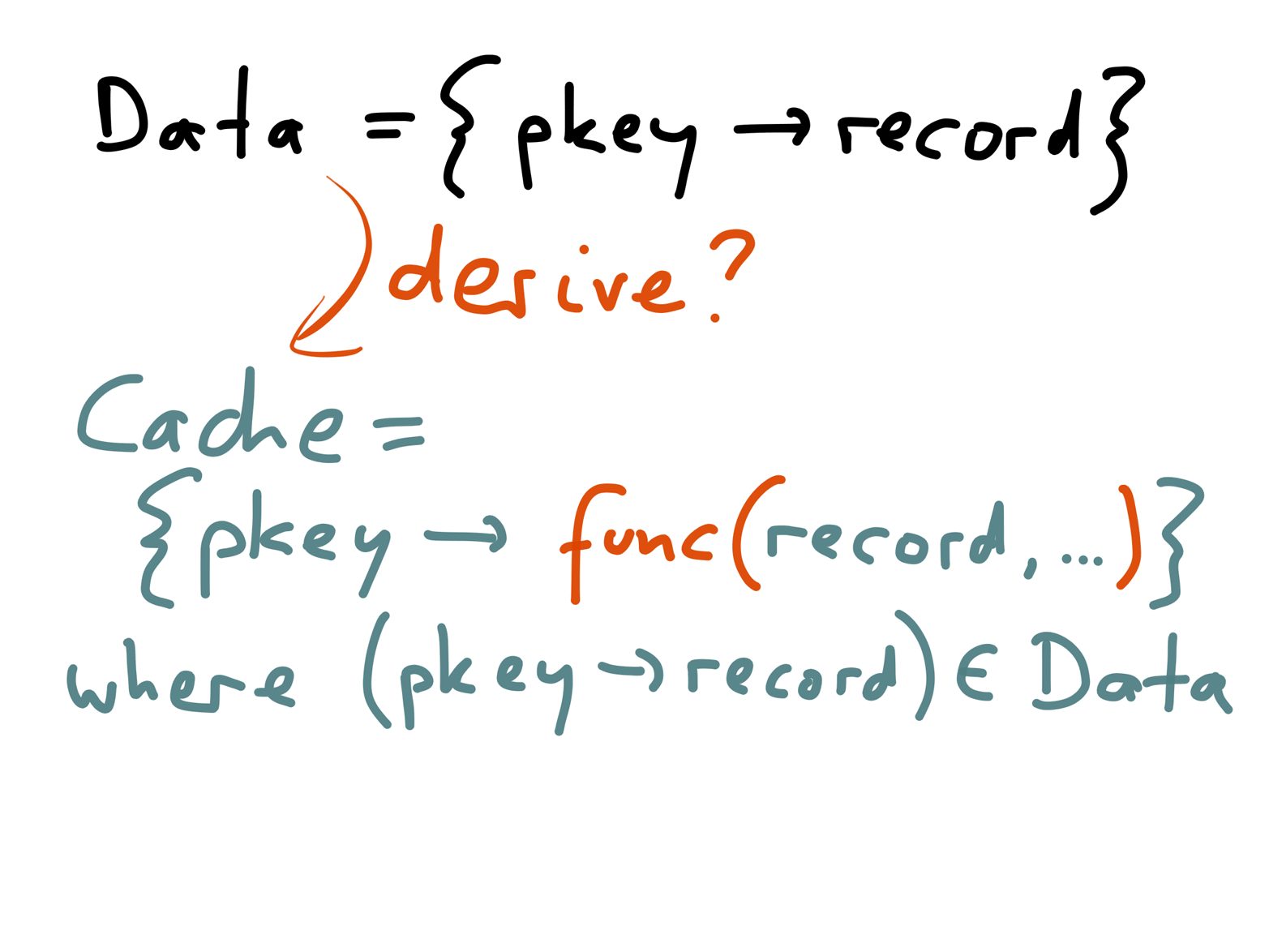 Similarly to an index, the contents of a cache are derived from the contents of the database.