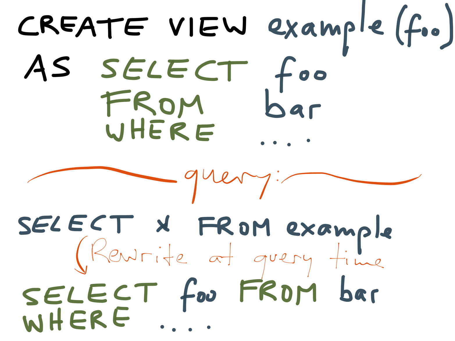 A non-materialized (virtual) view is just an alias for a query; when you read from the view, the database translates it into the underlying query.