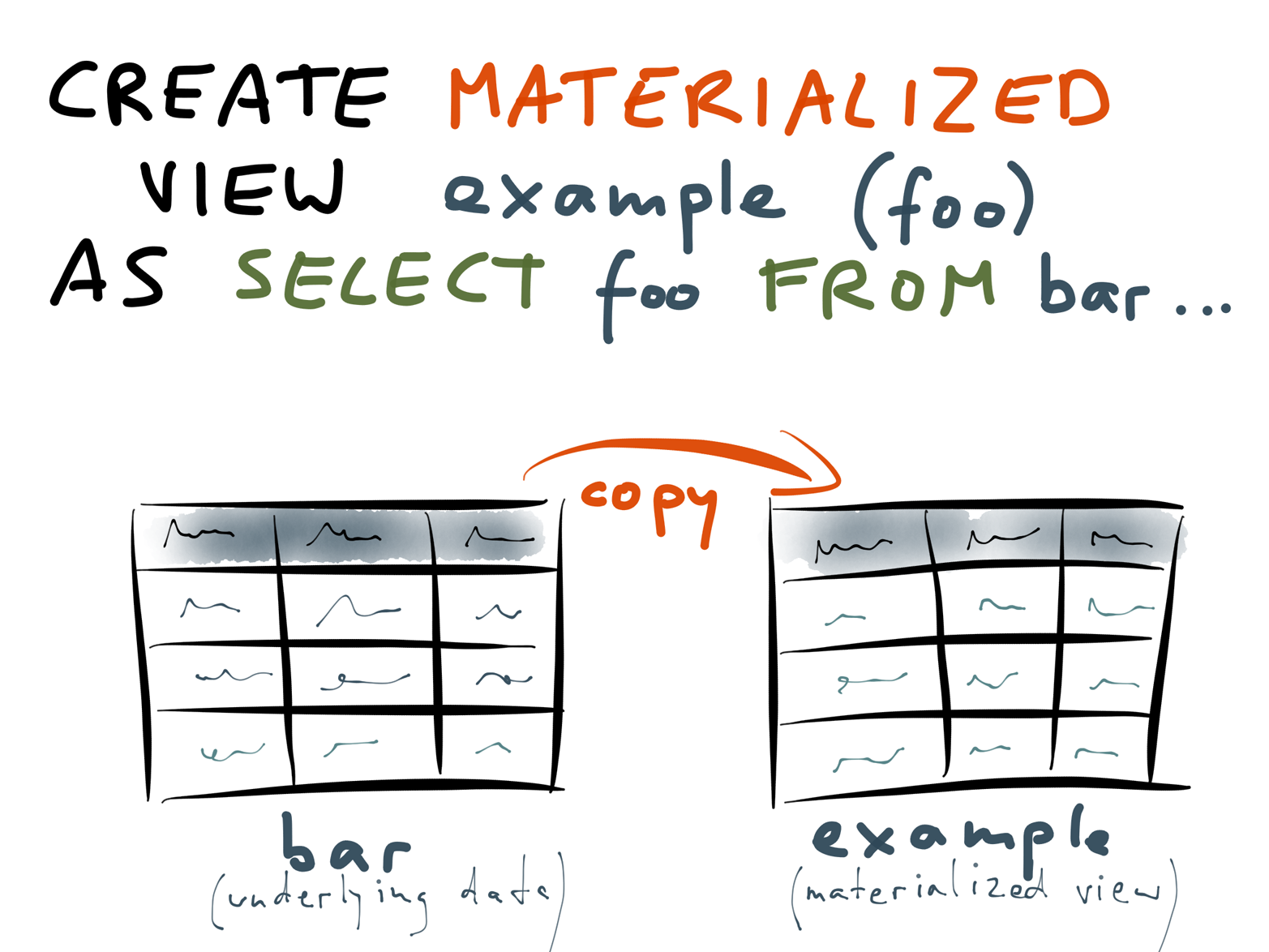 Materialized view: very similar syntax, very different implementation.