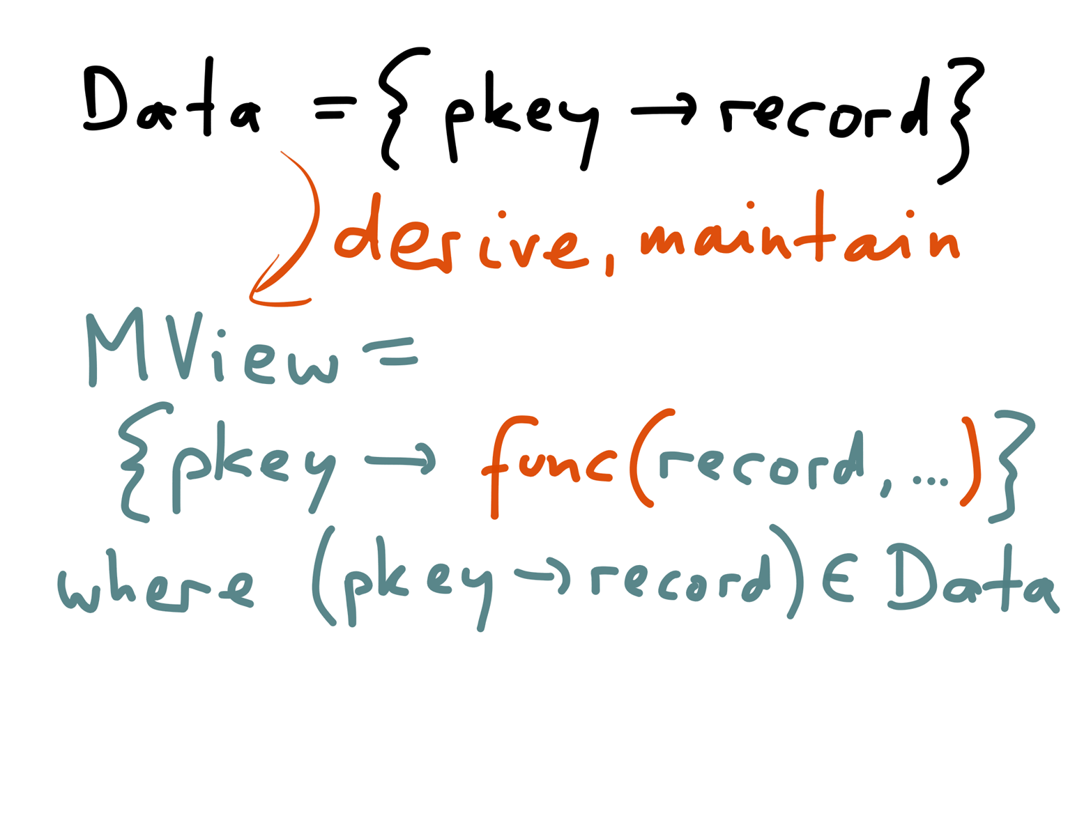Like caches and secondary indexes, materialized views are also redundant data that is derived from the underlying tables.