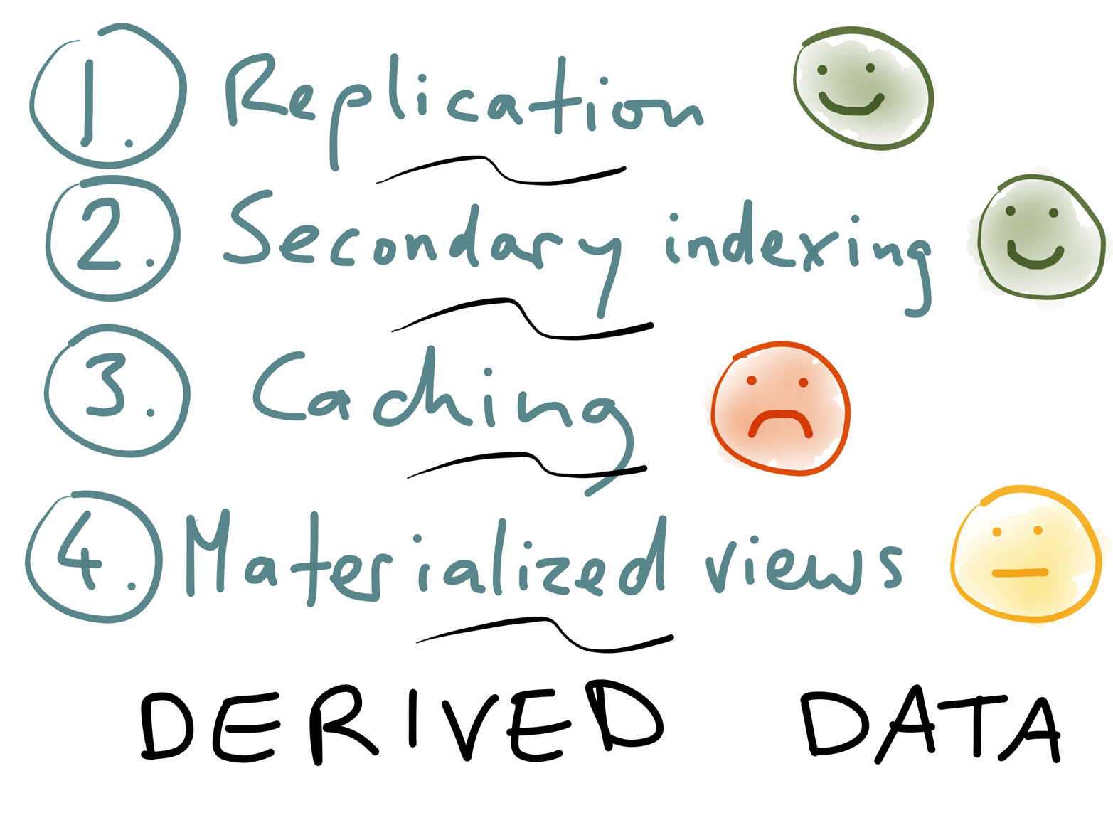 All four aspects of a database deal with derived data.