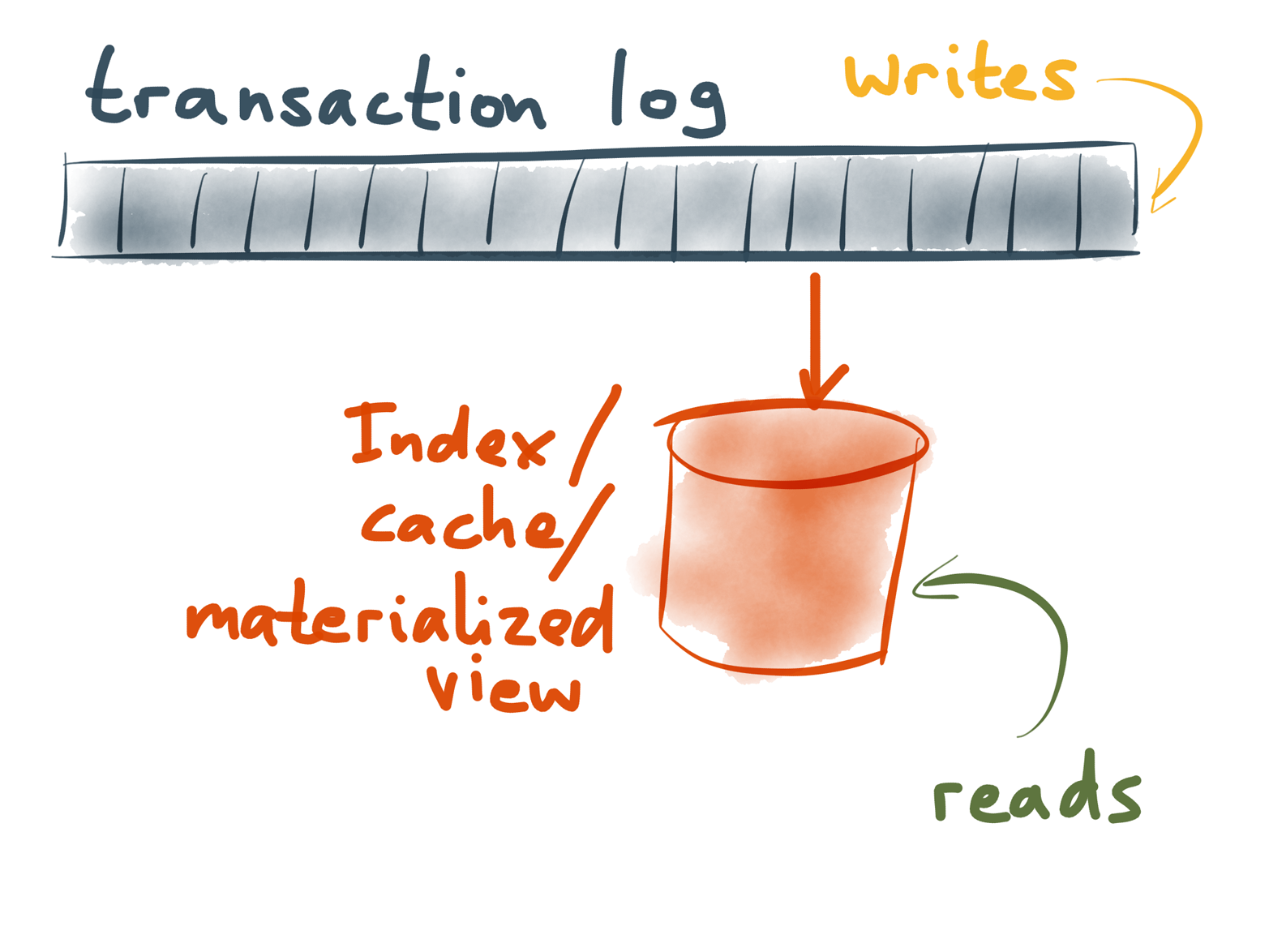 An index, a cache and a materialized view are all just projections of the log into a read-optimized structure.