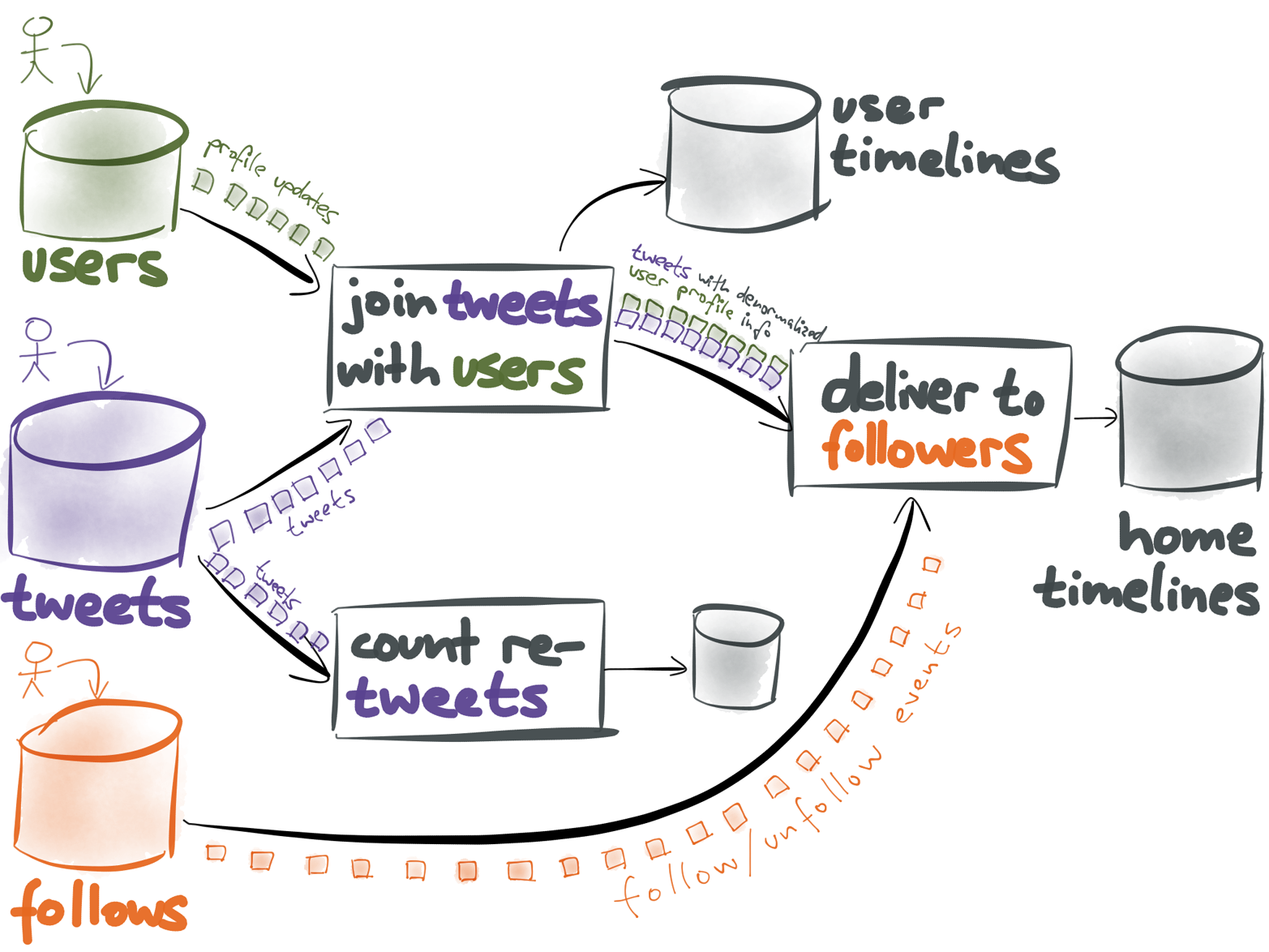 Implementing Twitter timelines by using a stream processing system.