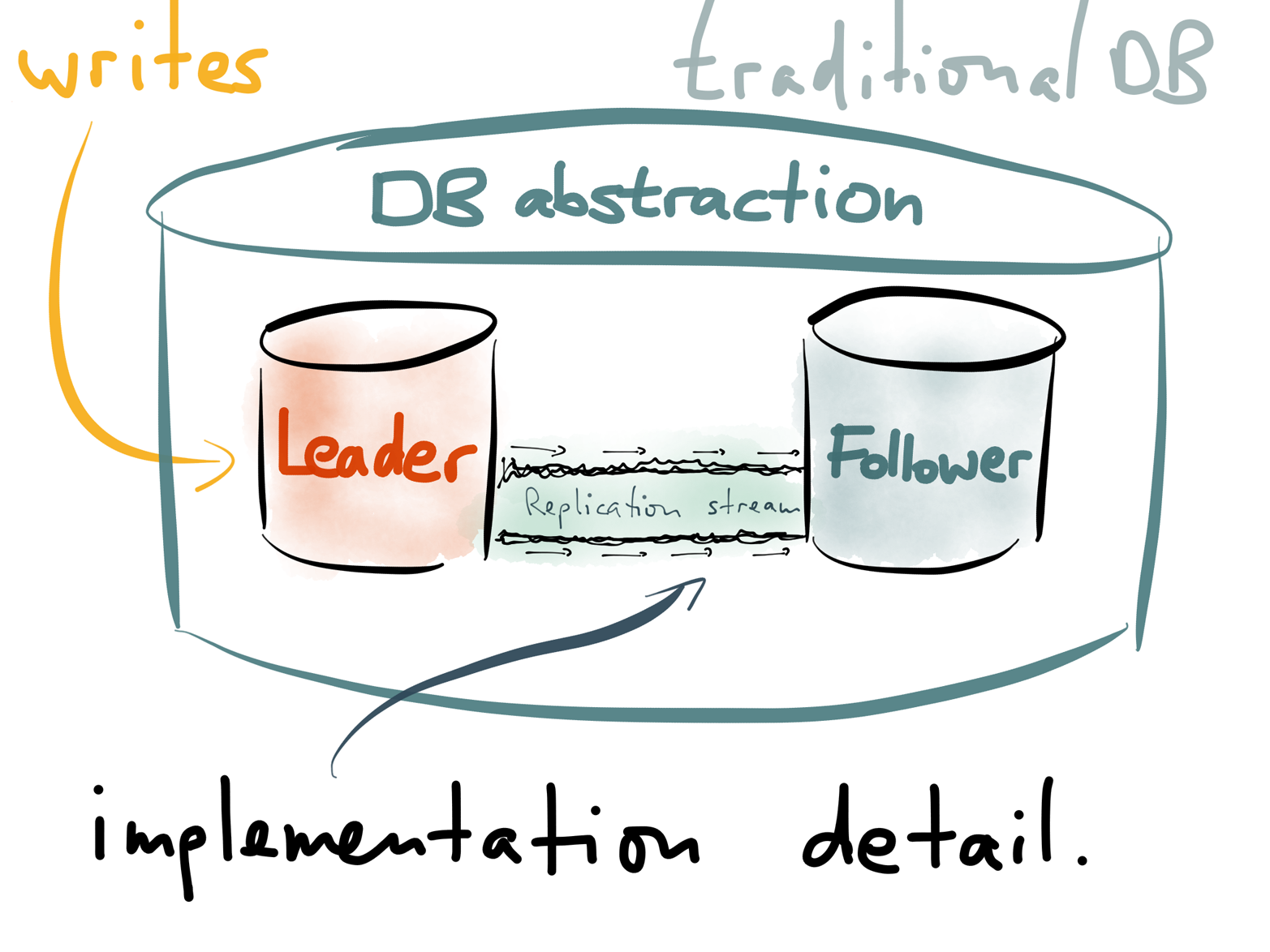In traditional database architecture, the replication log is considered an implementation detail, not part of the database's public API.
