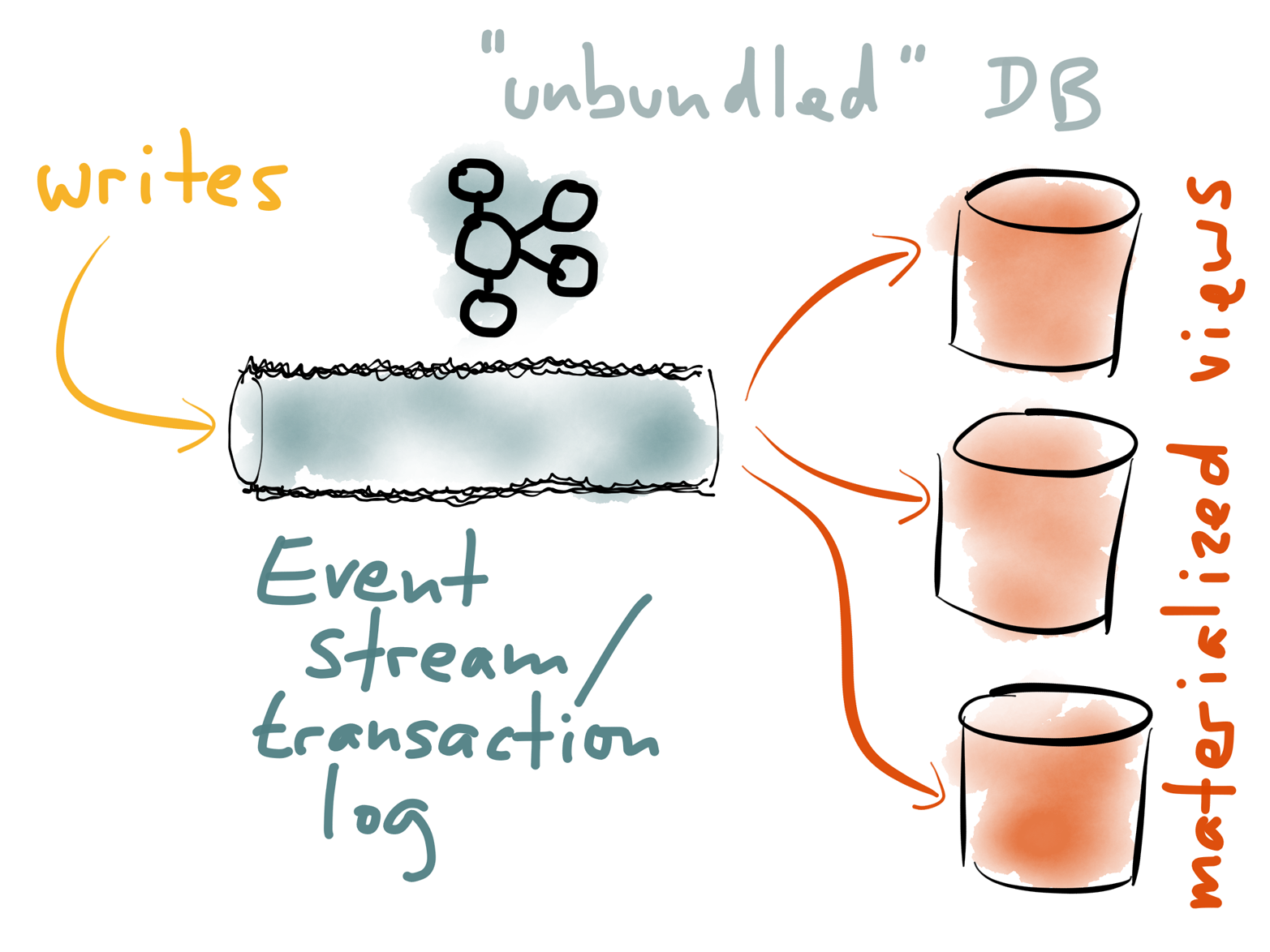 Updating indexes and materialized views based on writes in a log: more or less what a traditional database already does internally, at smaller scale.