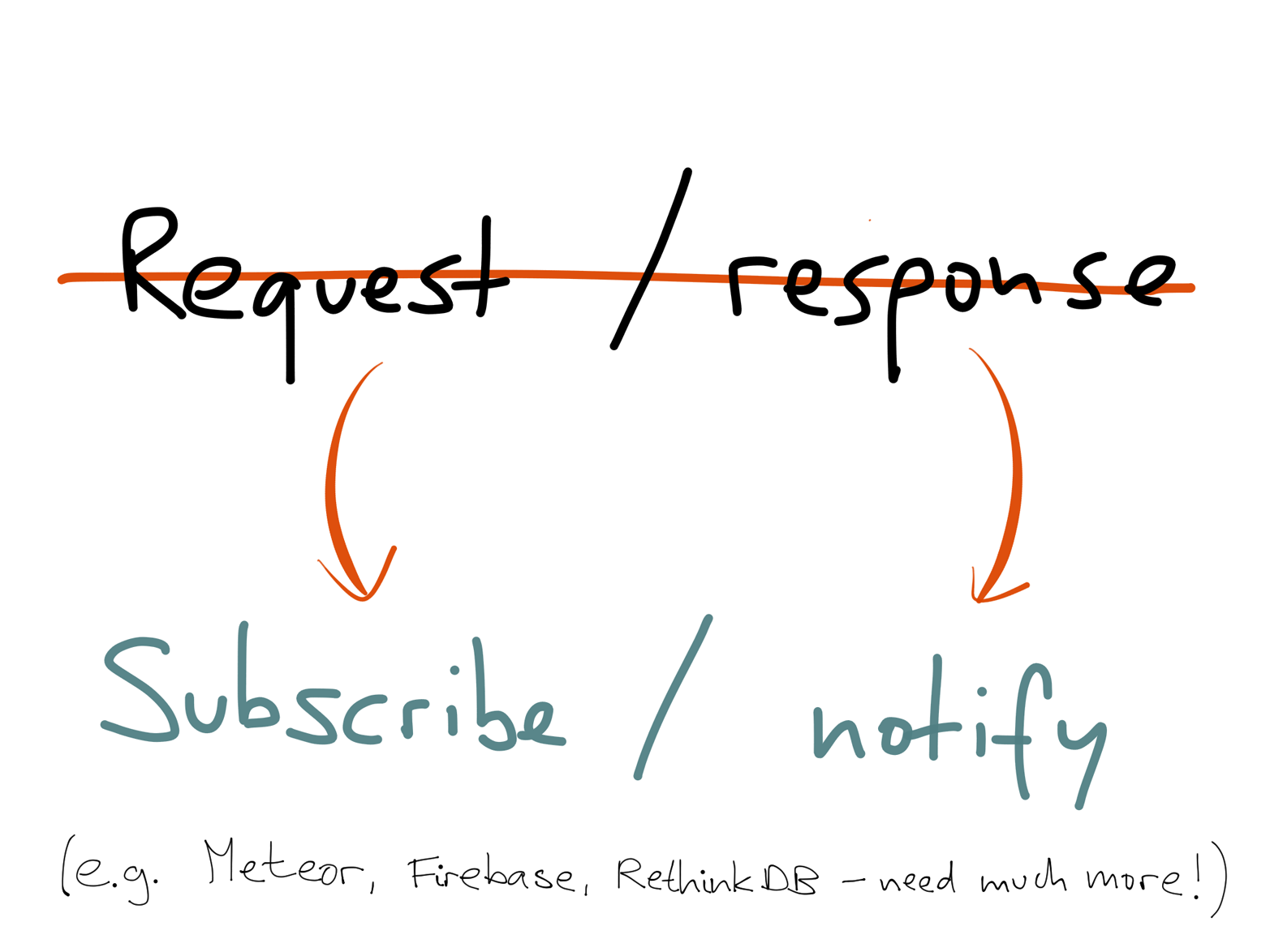 To support dynamically updated views we need to move away from request/response RPC models and use push-based publish-subscribe dataflow everywhere.