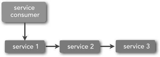 Microservices vs  service-oriented architecture - O'Reilly Media