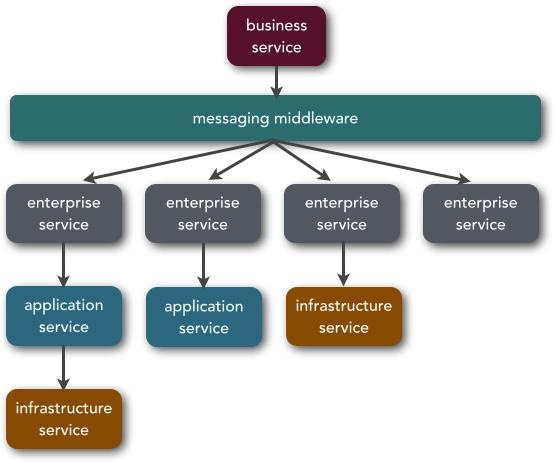 mvso_0308 efd4084efd8e613fc94ecd4d2ac2a165 microservices vs service oriented architecture o'reilly media