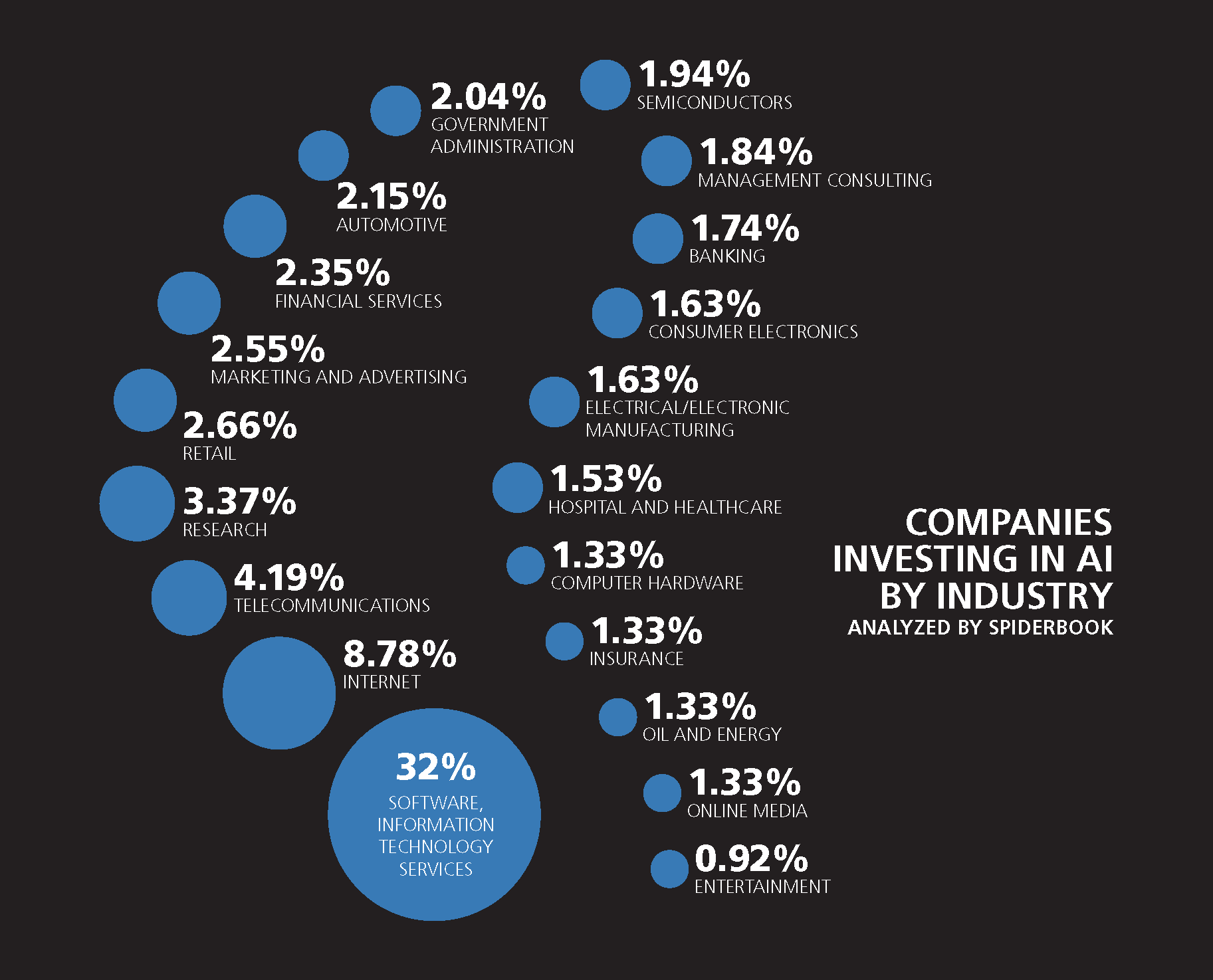 Breakdown of industries investing in AI