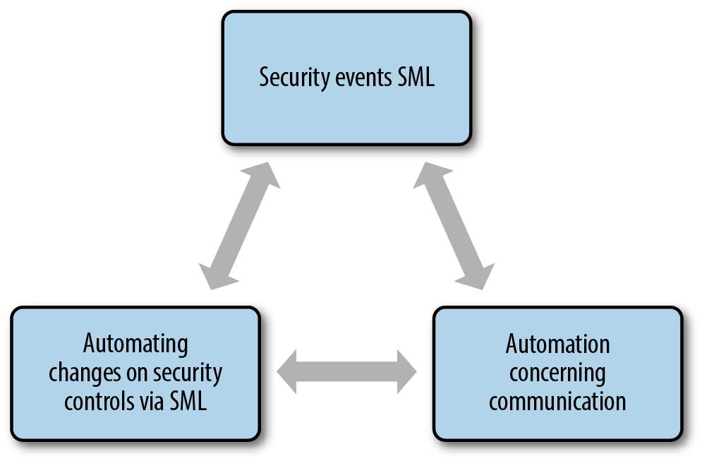 three key phases of digital defense