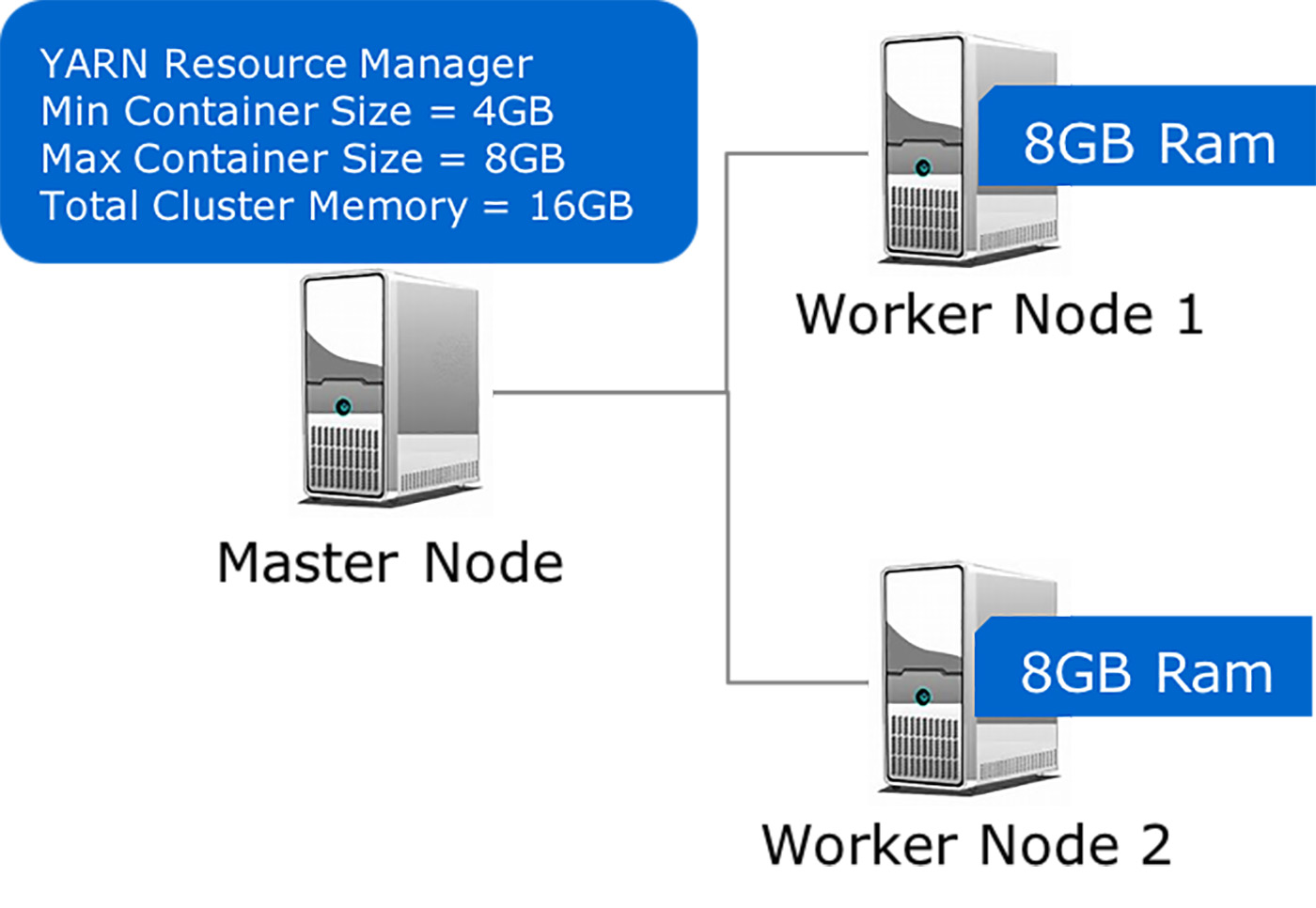 three-node Hadoop cluster