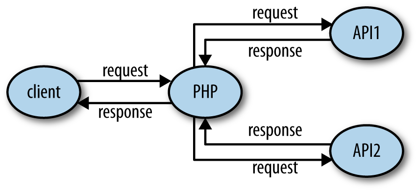 HTTP with PHP - O'Reilly Media