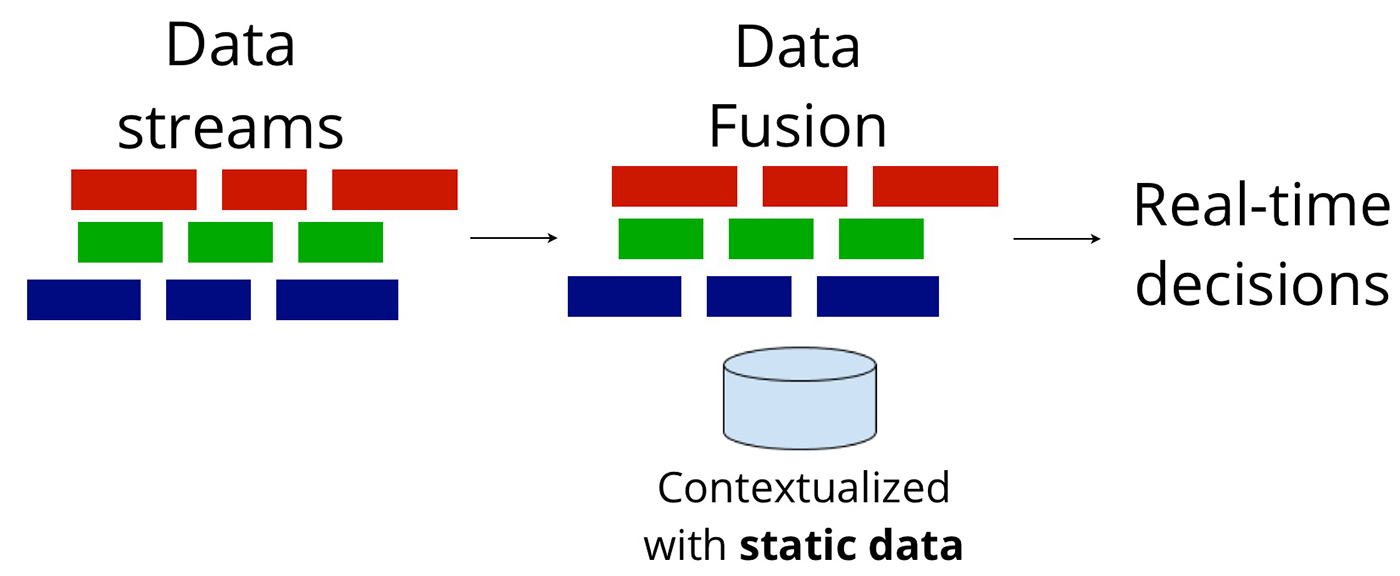 Real-time Data Fusion.