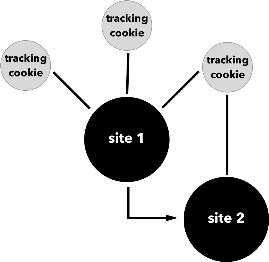Building web apps that respect a user's privacy and security - O