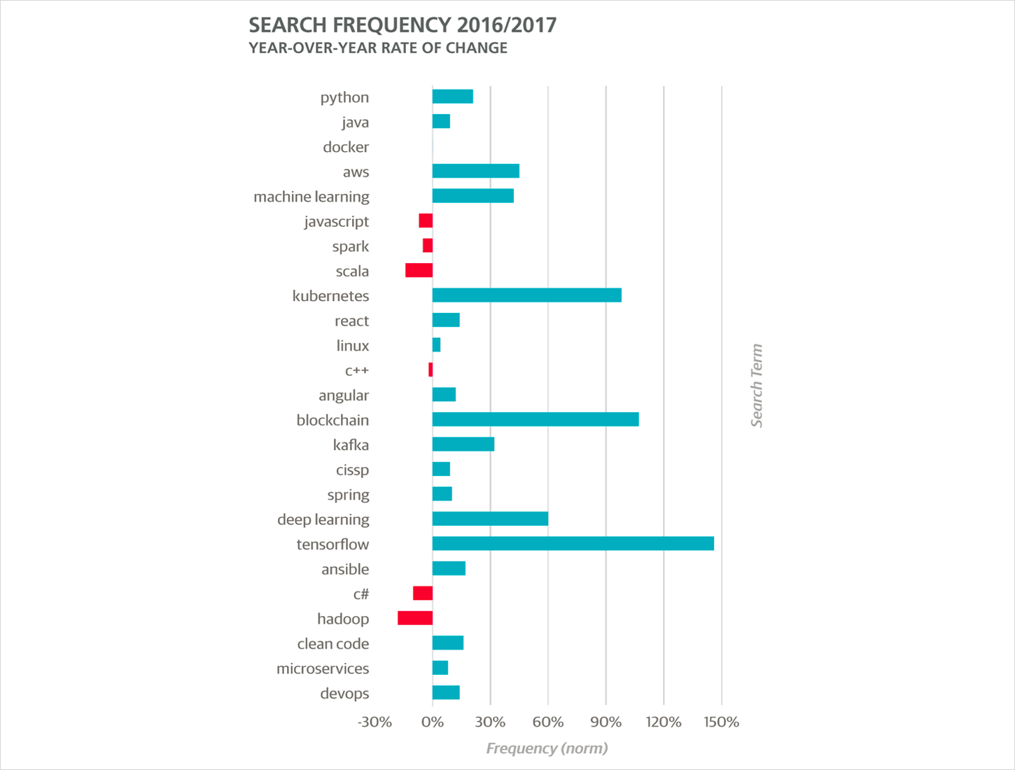 top 25 search terms and their year-over-year rate of change in search frequency