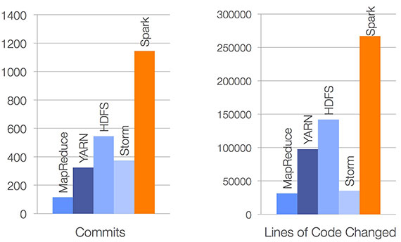 spark-commits