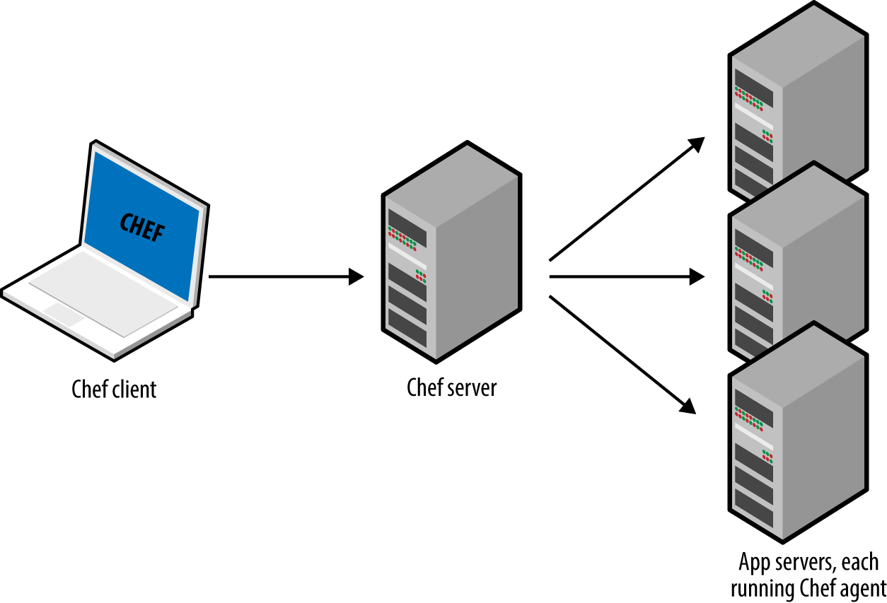 The typical architecture for Chef, Puppet, and SaltStack involves many moving parts. For example, the default setup for Chef is to run the Chef client on your computer, which talks to a Chef master server, which deploys changes by talking to Chef clients running on all your other servers.