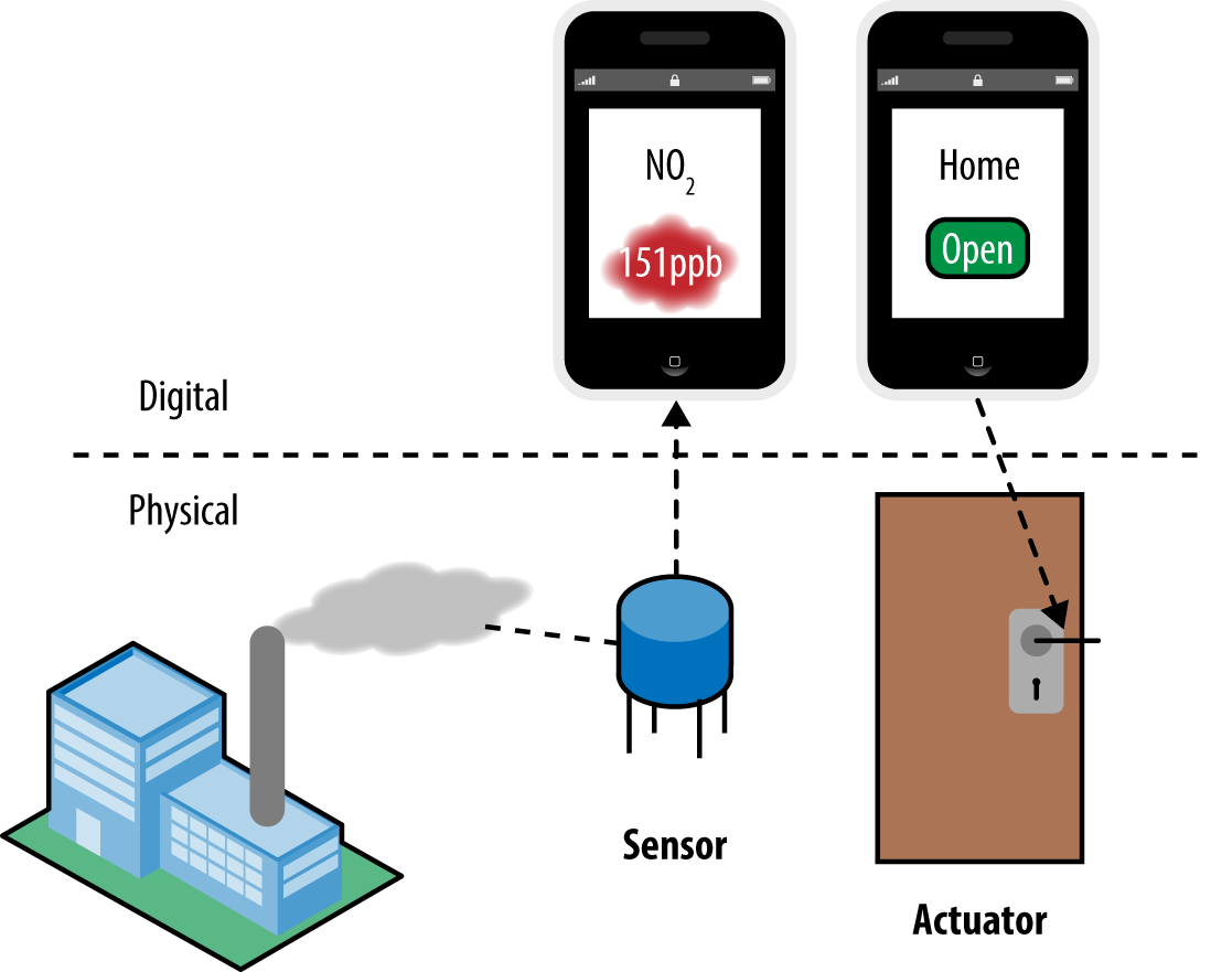 Sensors convert readings from the physical environment into digital information; actuators convert digital instructions into mechanical actions.
