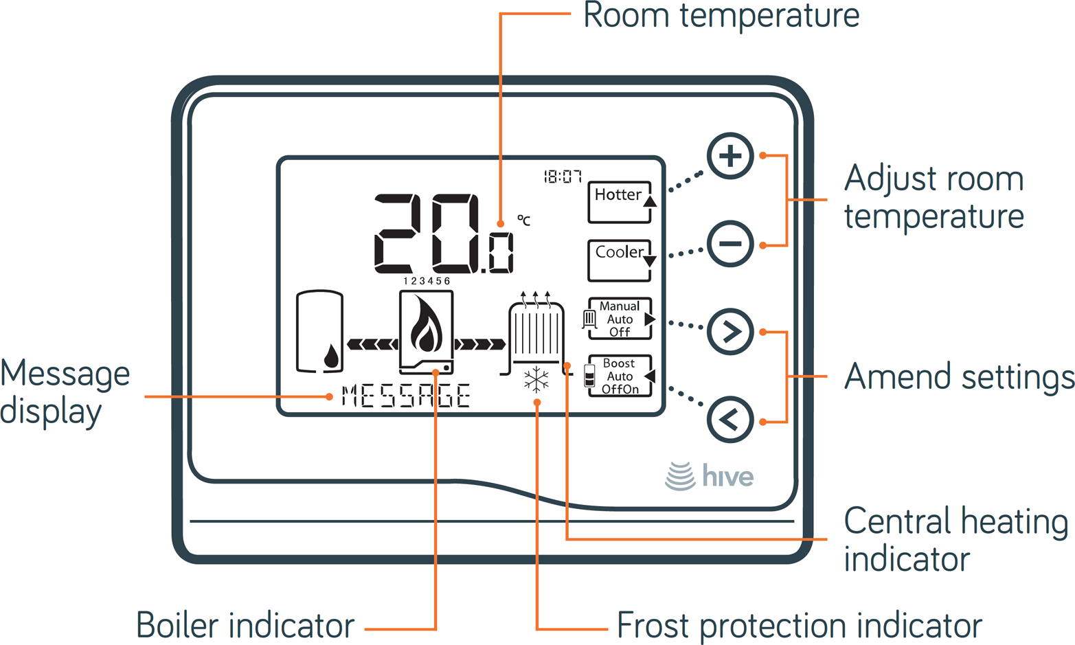 Design for a thermostat LCD display combining fixed segments and a character set; the message display is dynamic, but all the graphical elements need to be designed into the screen prior to manufacturing—there is no option to change them later (image: British Gas).