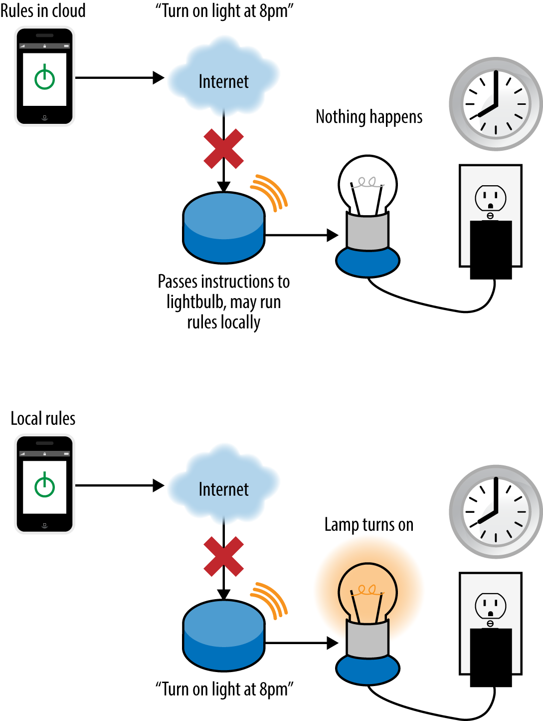 Connected home systems often offer automation rules, such as turning a light off at a specific time. If these are stored in the cloud, they will not run if the home Internet connection goes down. If they are stored locally, they will continue to run, but the user won't be able to see this or control devices remotely.