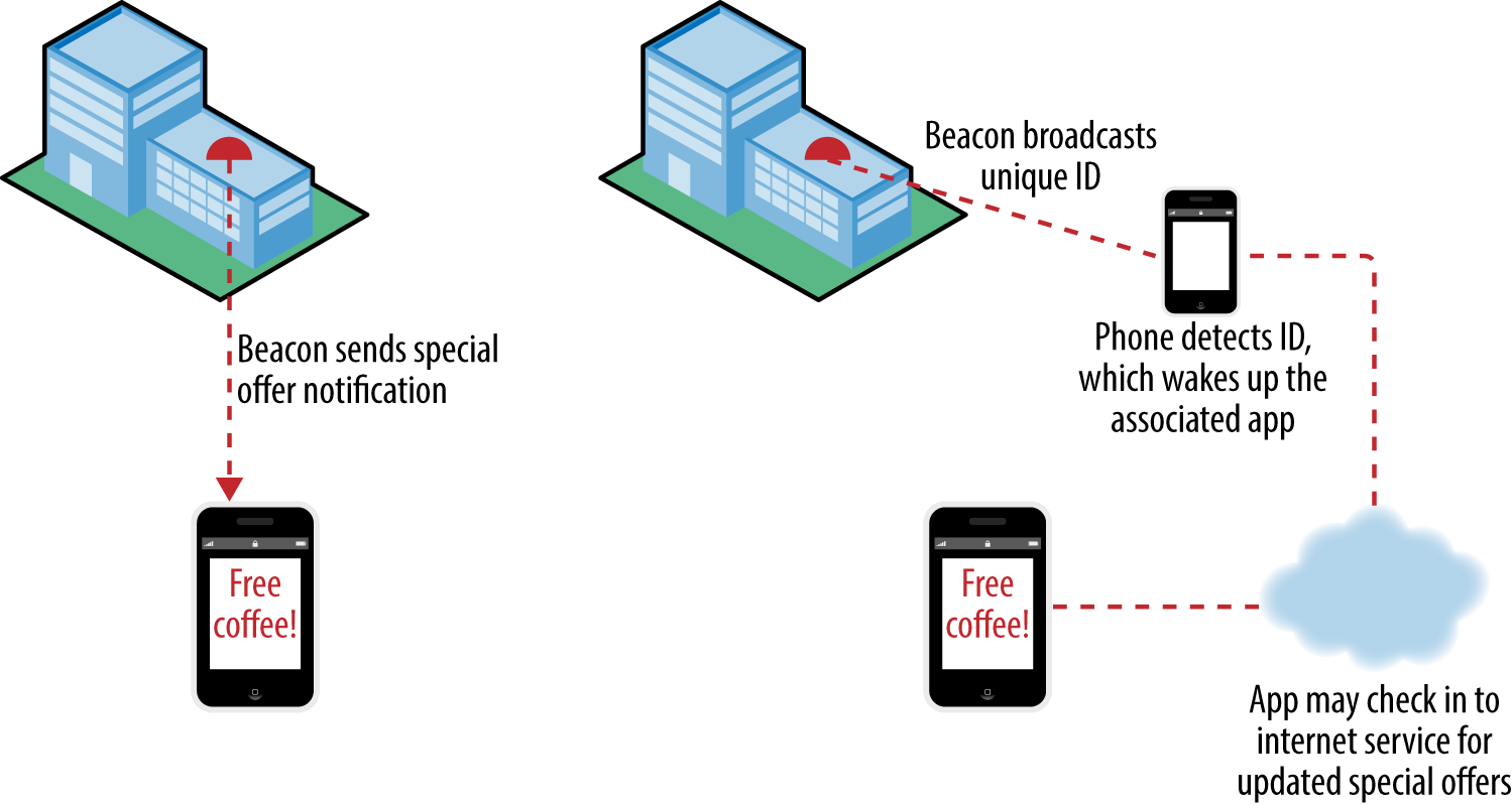 iBeacons operate with a simplified conceptual model. The user only needs to know that, for example, a store knows when they are nearby and can push special offers. They may think that the beacon itself is pushing out the offers. What actually happens is a little more complex, but the simplified conceptual model is good enough to use the system effectively.
