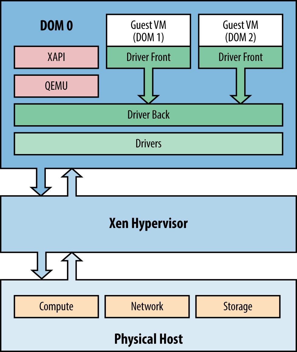 Xenserver Core Architecture And Critical Components Oreilly Media Cpu Diagram As Well Microsoft Framework Further Labeled Figure 1 The Main Of All Installations